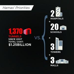 Hamas-priorities