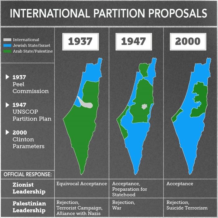 003_Shany_Mor_Intl_Proposals_Map
