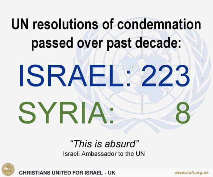 uno-resolutionen-jahrzehnt-absurd